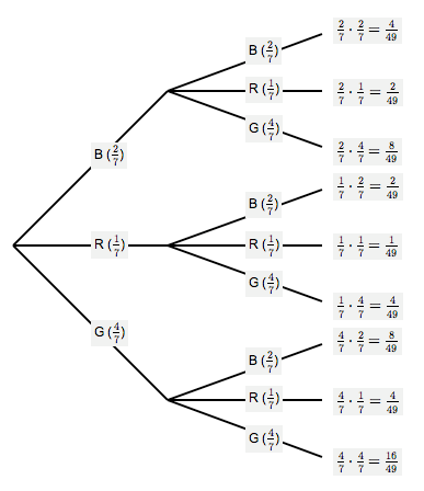 Probability tree diagrams balls in an urn with replacement ccuart Image collections