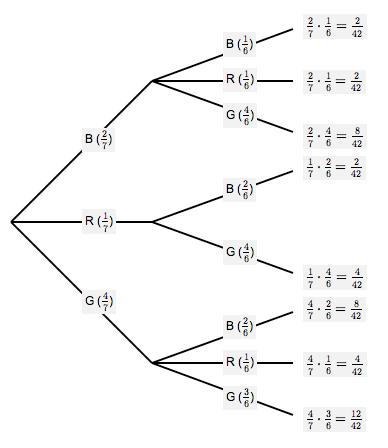 Tree Diagram Probability Probability tree diagrams