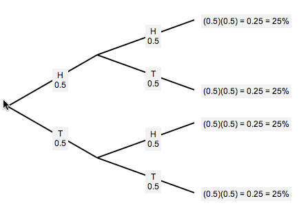 Probability tree diagrams two flips of a fair coin ccuart