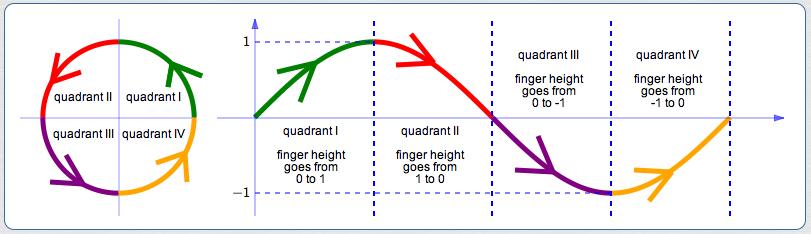 graphing sine and cosine functions worksheet resultinfos. Black Bedroom Furniture Sets. Home Design Ideas