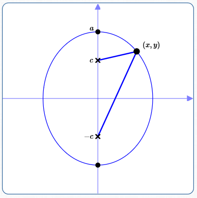 Equations Of Ellipses In Standard Form Foci On The Y Axis