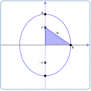 Summary Equations Of Ellipses In Standard Form