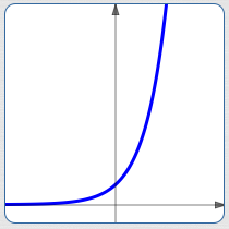 Exponential Growth and Decay: Relative Growth Rate
