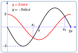 Solving Simple Trigonometric Equations