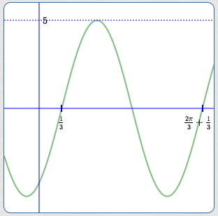 Amplitude, Period, and Phase Shift