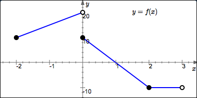 reading information from the graph of a function