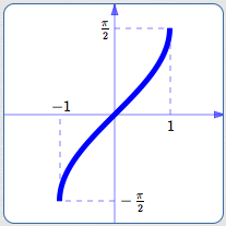 graphical relationship between a function and its inverse
