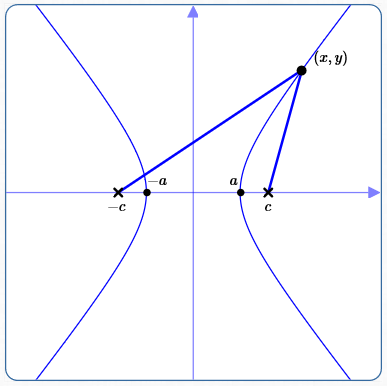 Equations Of Hyperbolas In Standard Form