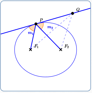 Reflecting Property of an Ellipse