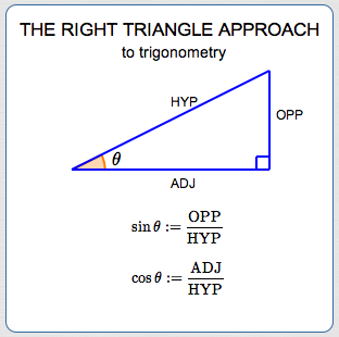 rightTriangleApproach.png