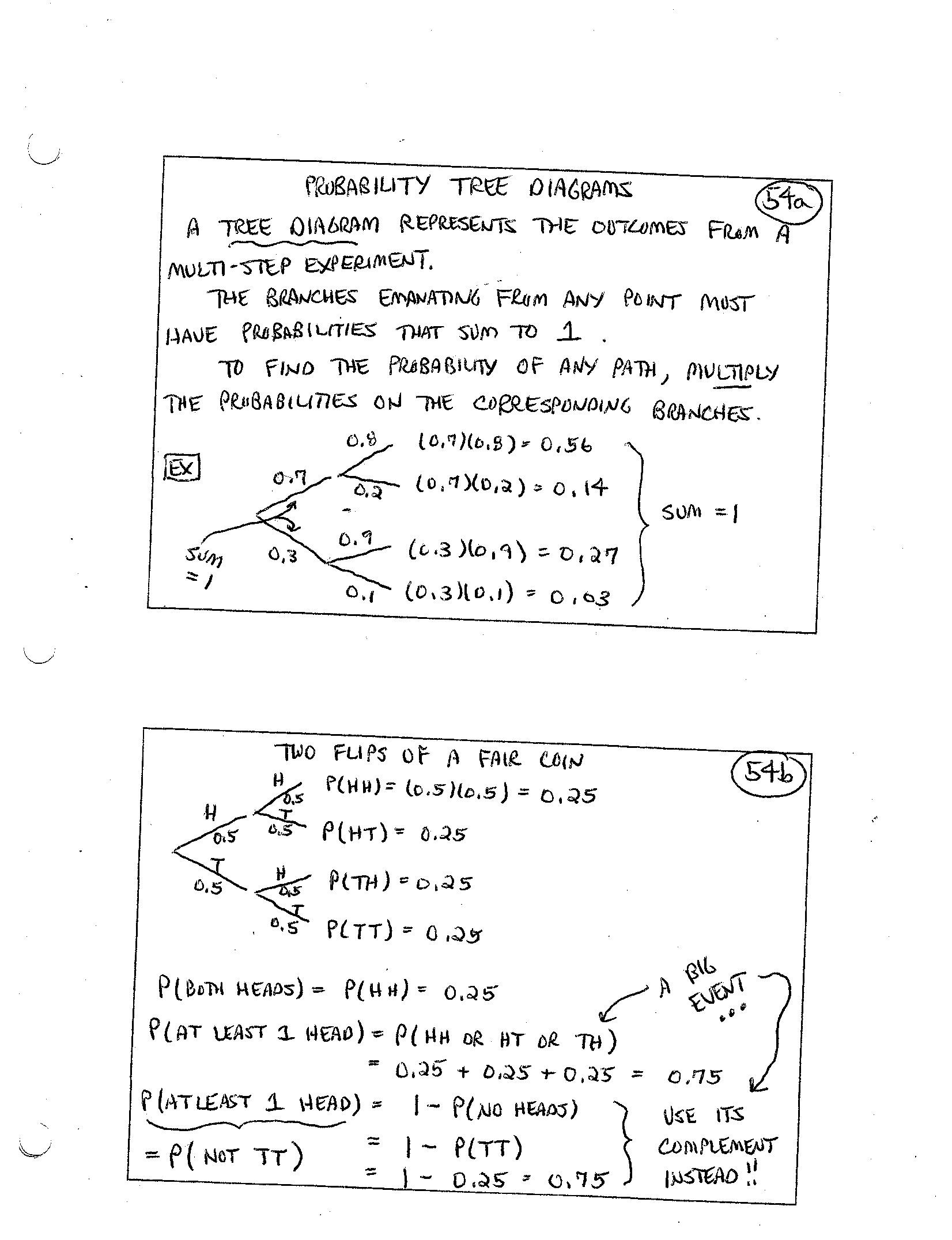 worksheet probability tree diagram worksheet grass fedjp worksheet study site. Black Bedroom Furniture Sets. Home Design Ideas